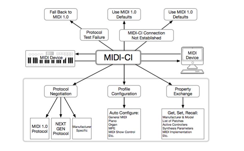 MIDI - CI