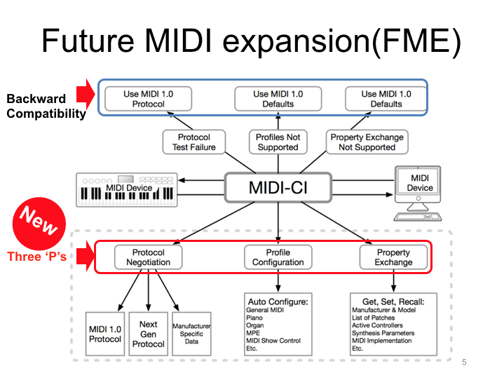 MIDI-CI and MPE officially included in the standard MIDI