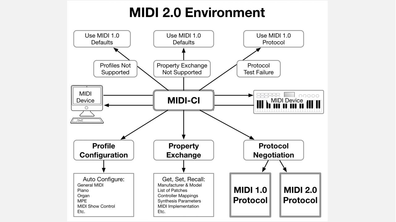 details about midi 2 0, midi-ci, profiles and property exchange