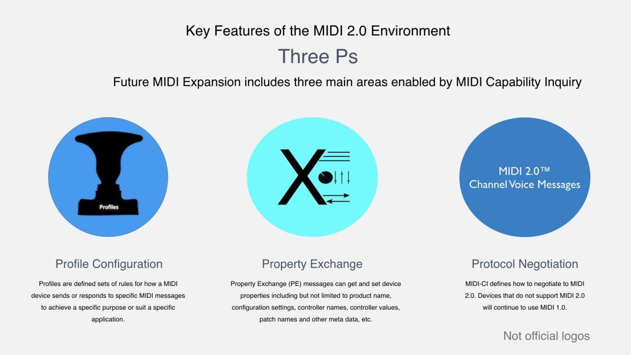 Details about MIDI 2 0™, MIDI-CI, Profiles and Property