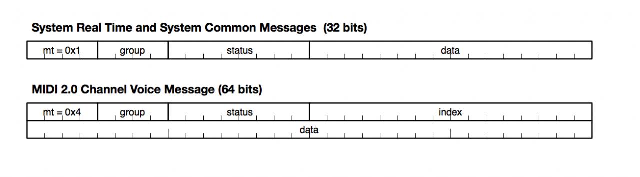 Details about MIDI 2 0, MIDI-CI, Profiles and Property Exchange -