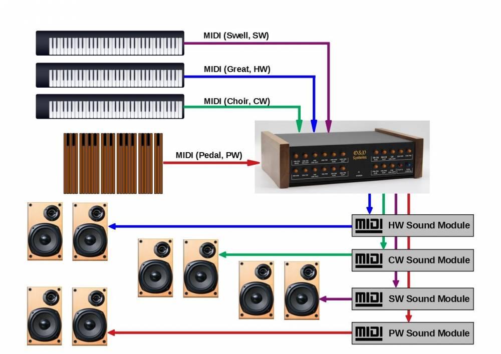 Virtual Organ Console Unit -