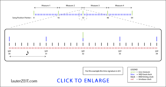 The Taxonomy of Arpeggiator/LFO Sync
