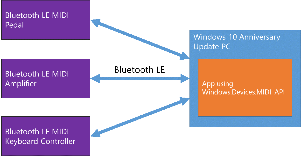 MIDI Enhancements in Windows 10